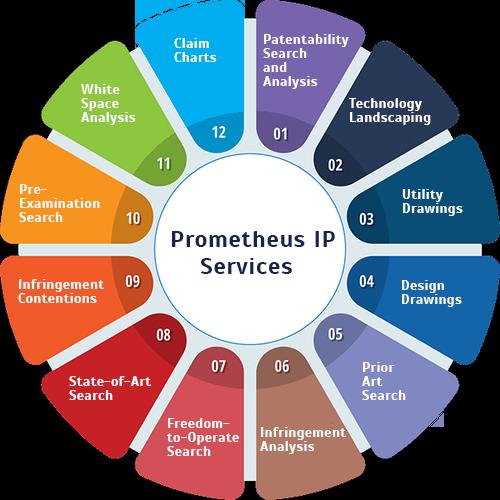 https://www.prometheusip.com/en/wp-content/uploads/2021/07/promtheus-ip-services.png