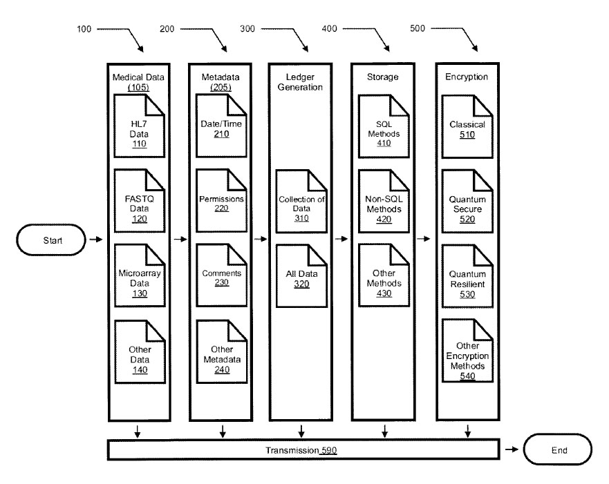 A Patent On Biomedical Data Tracking & Transmission During Epidemics By Blockchain In 2018