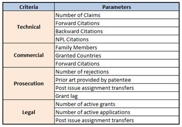Patent Quality Index (PQI)