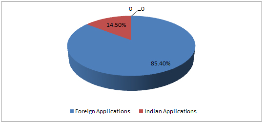 Patent Regime in India: A Contemporary Insight