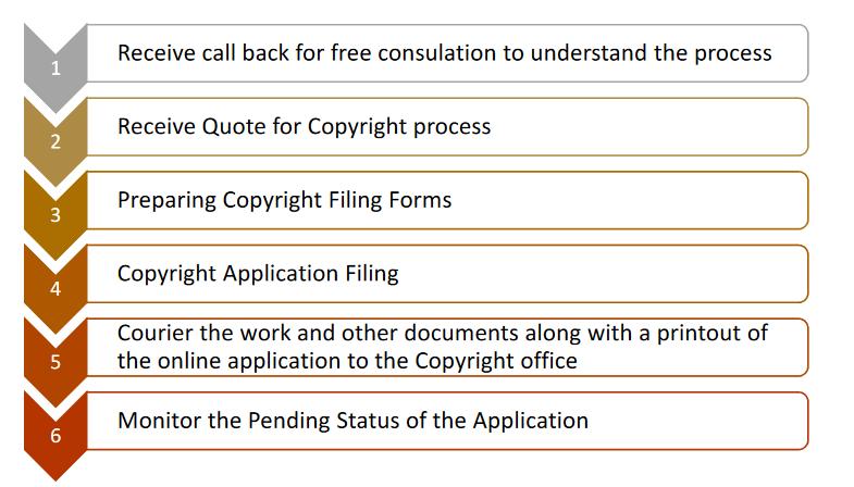 https://www.prometheusip.com/wp-content/uploads/2020/11/ipr_copyrights_process.png
