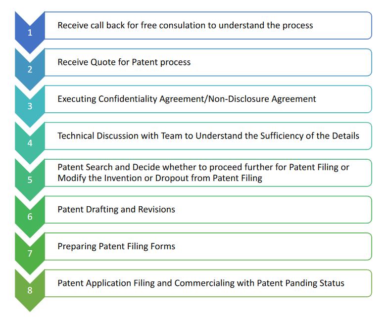 https://www.prometheusip.com/wp-content/uploads/2020/11/ipr_patent_process.png