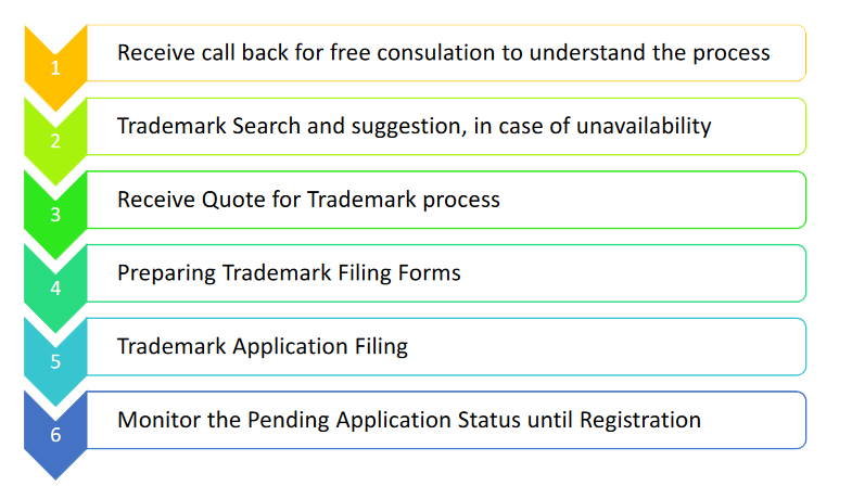 https://www.prometheusip.com/wp-content/uploads/2020/11/ipr_trademarks_process.png